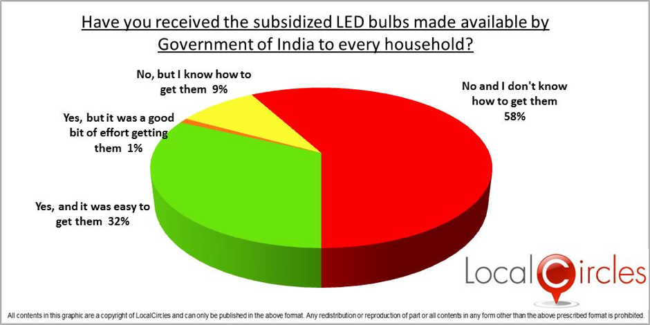 Government Feedback For Led Subsidy Government Sponsored